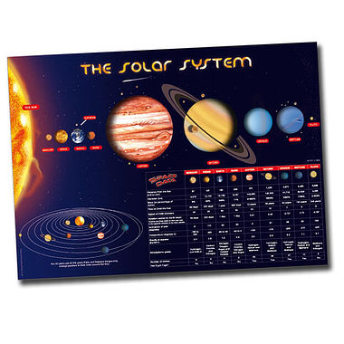 Solar System A1 Sized Plastic Poster