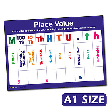 HTU Place Value A1 Sized Plastic Poster