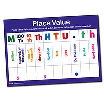 HTU Place Value A1 Sized Plastic Poster