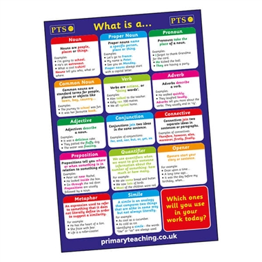 A2 Grammar Glossy Paper Poster