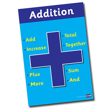 Addition Symbol and Vocabulary Poster (A2 - 620mm x 420mm)