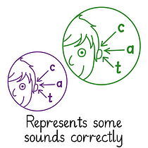 Pedagogs Marking Stamper - Sound Phonics (20mm)