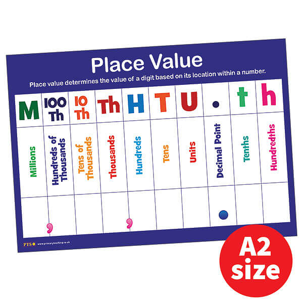 A2 Place Value Glossy Paper Poster